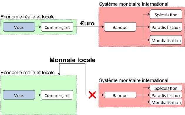 13 monnaies locales en france (5)