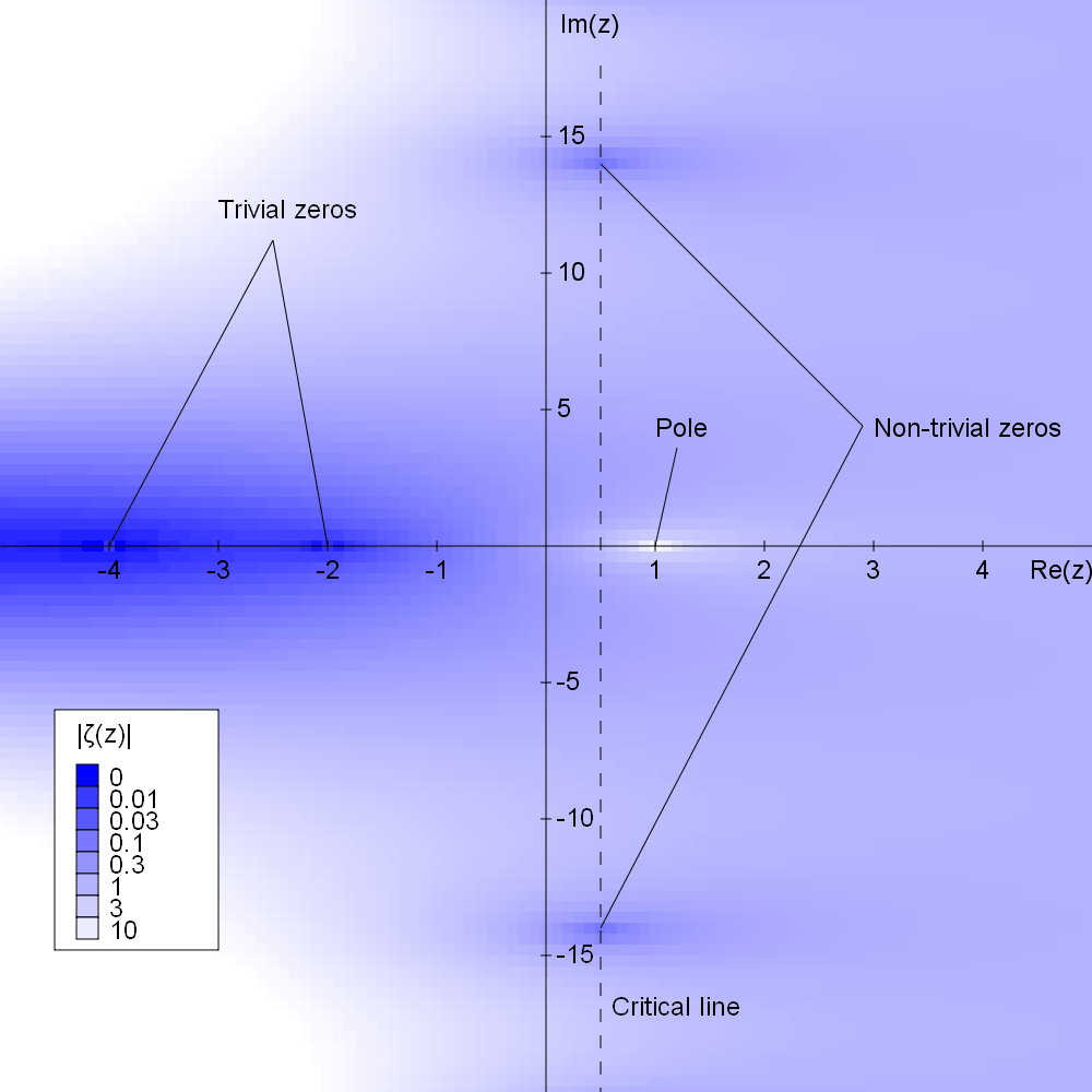 conjecture de Riemann problèmes mathématiques et équations millionnaire